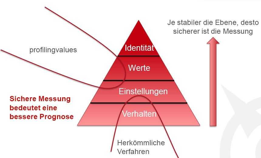 Personalauswahl online